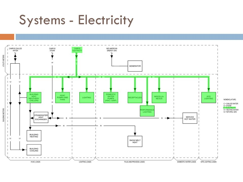 Systems - Electricity