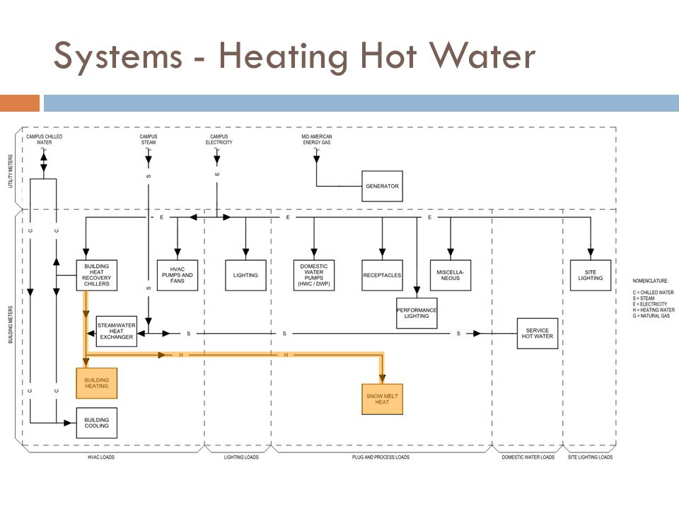 Systems - Heating Hot Water