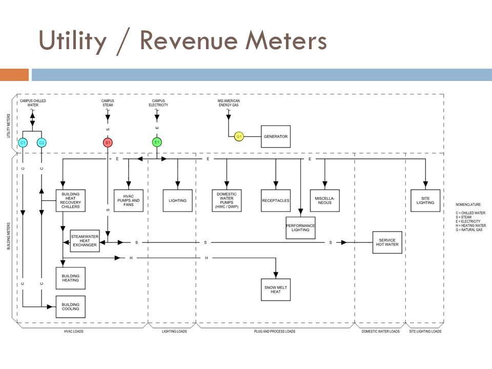 Utility / Revenue Meters