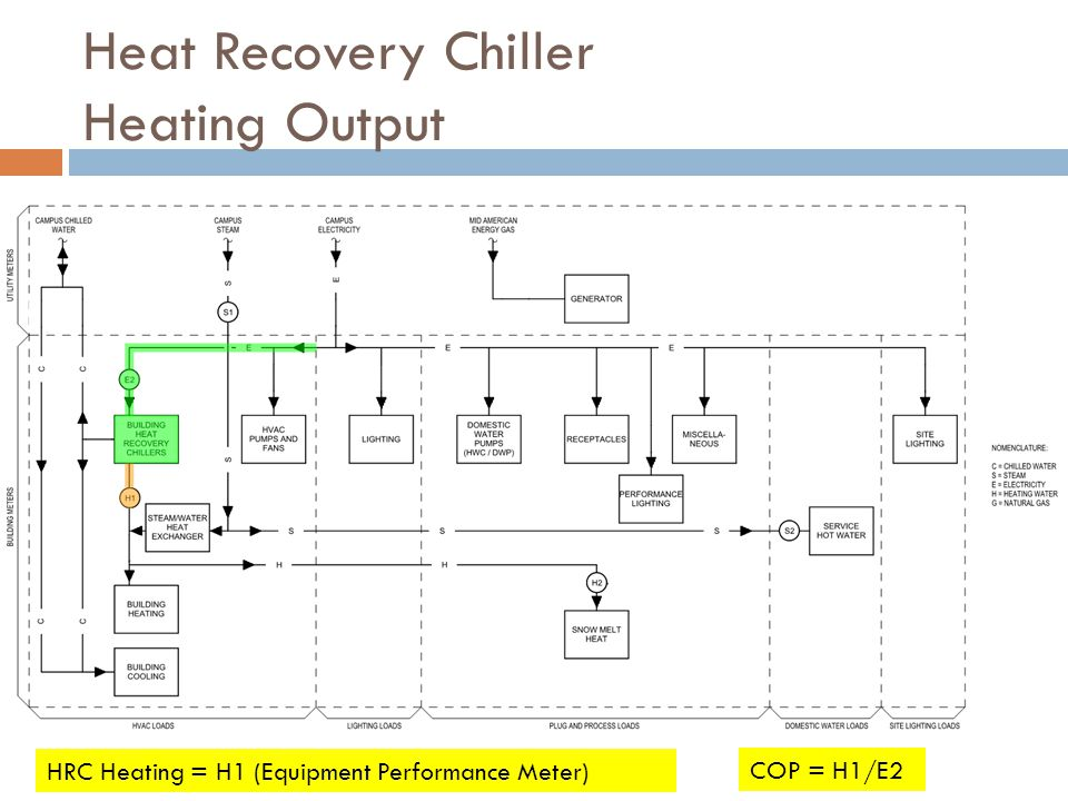 Heat Recovery Chiller Heating Output