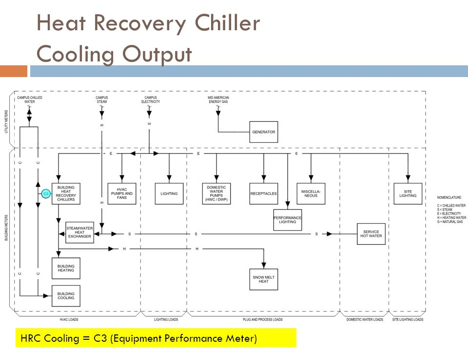 Heat Recovery Chiller Cooling Output