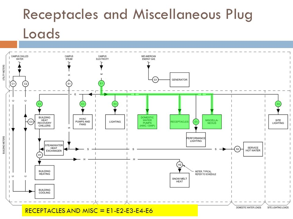 Receptacles and Miscellaneous Plug Loads
