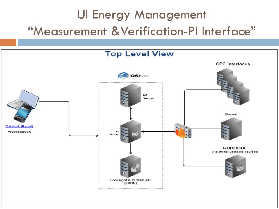 UI Energy Management Measurement &Verification-PI Interface