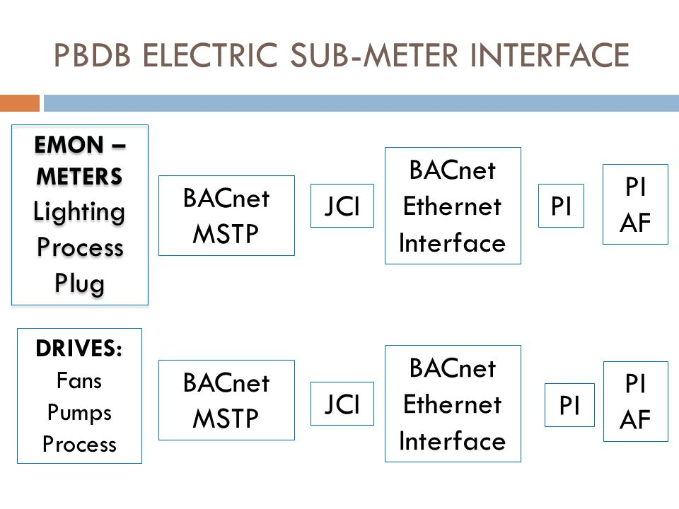 PBDB ELECTRIC SUB-METER INTERFACE