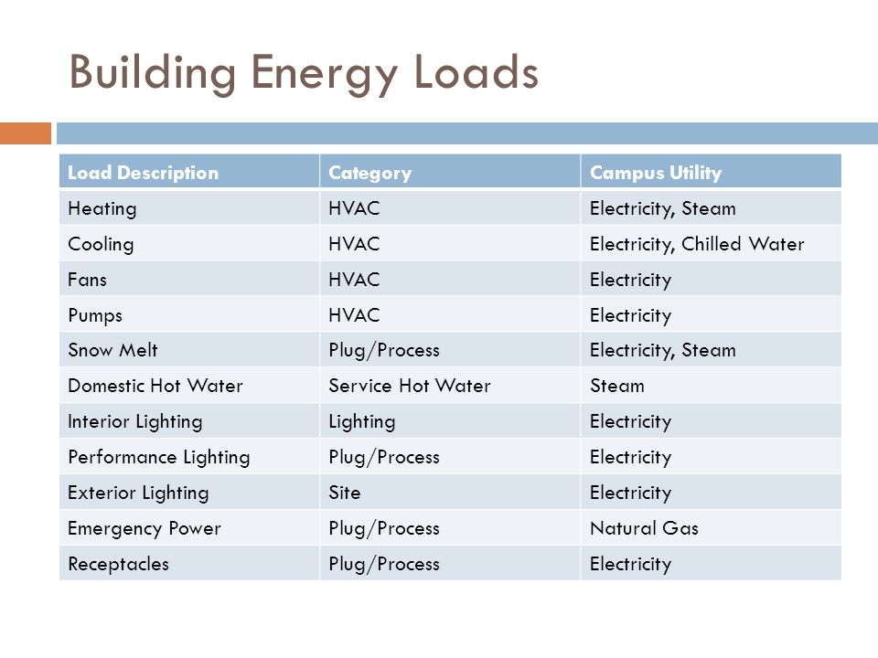 Building Energy Loads Load Description Category Campus Utility Heating
