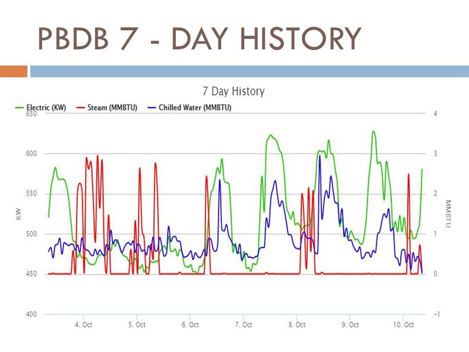 PBDB 7 - DAY HISTORY