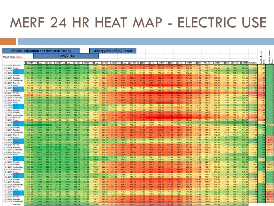 MERF 24 HR HEAT MAP - ELECTRIC USE
