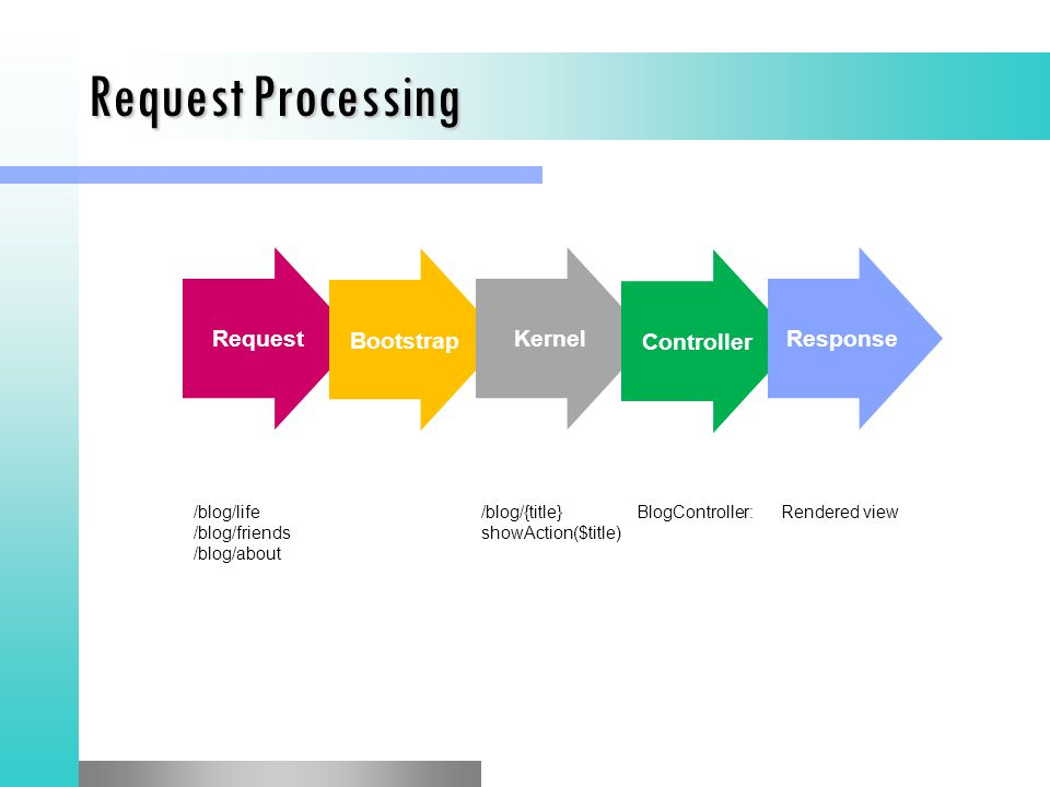 Request Processing Request Bootstrap Kernel Controller Response