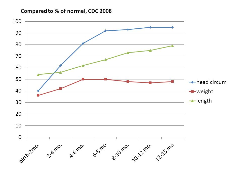 Compared to % of normal, CDC 2008