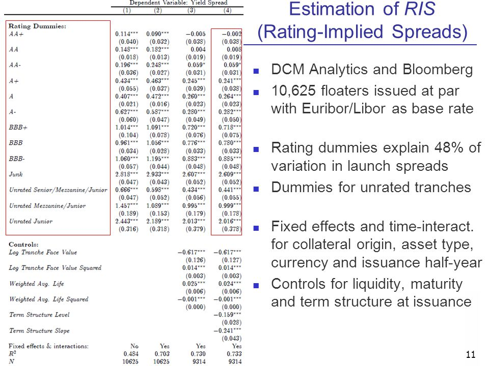 Estimation of RIS (Rating-Implied Spreads)