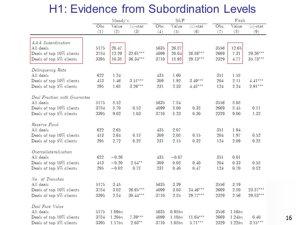 H1: Evidence from Subordination Levels