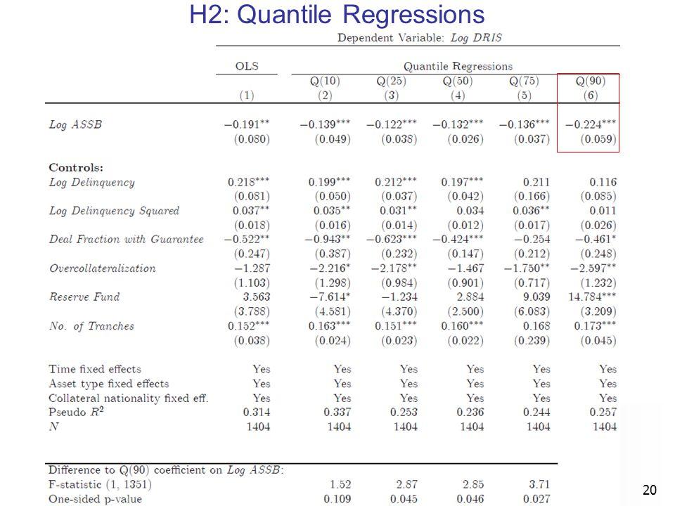 H2: Quantile Regressions