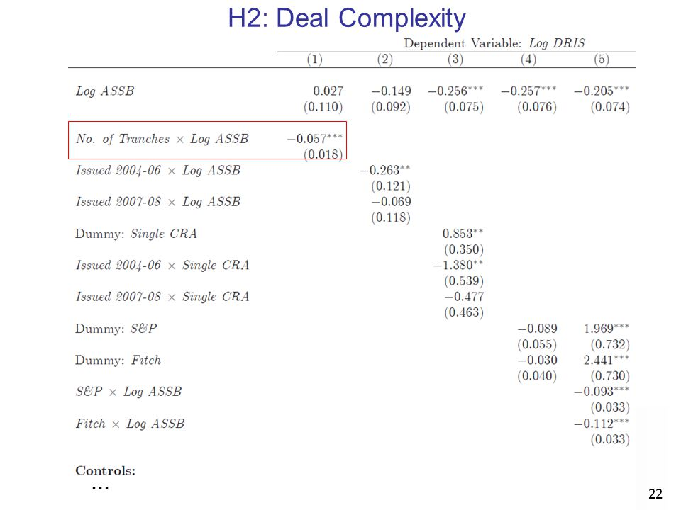 H2: Deal Complexity …
