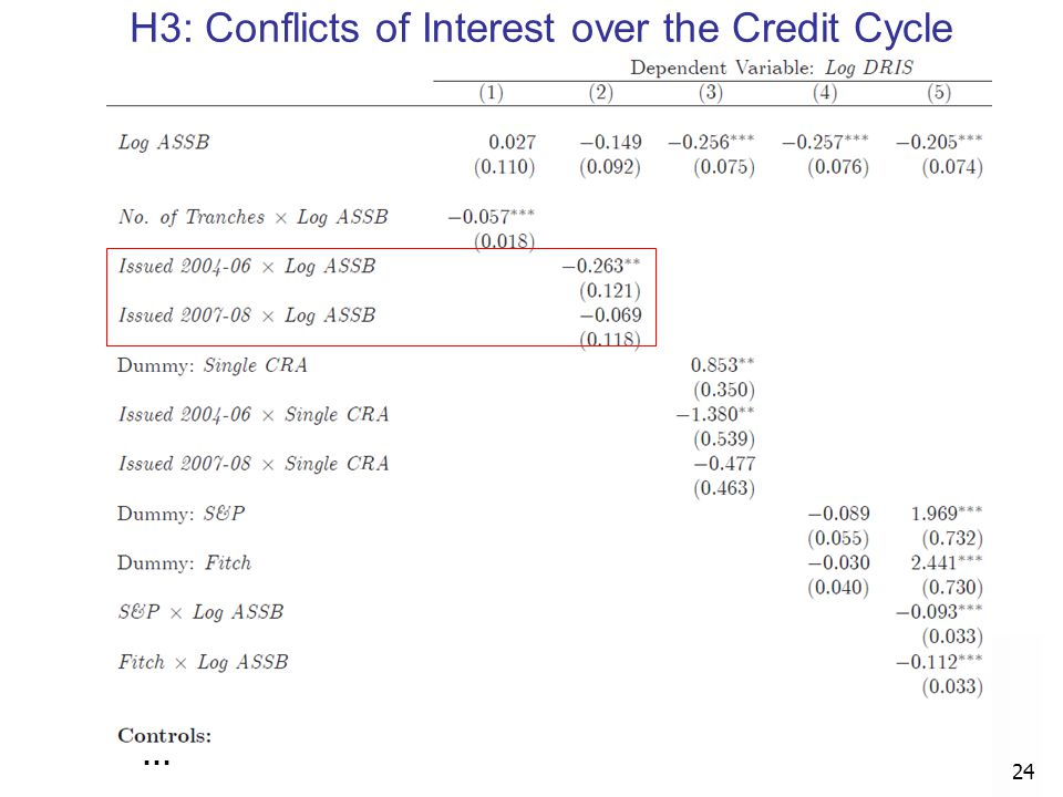 H3: Conflicts of Interest over the Credit Cycle