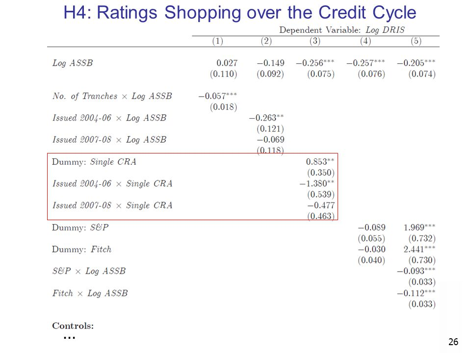 H4: Ratings Shopping over the Credit Cycle