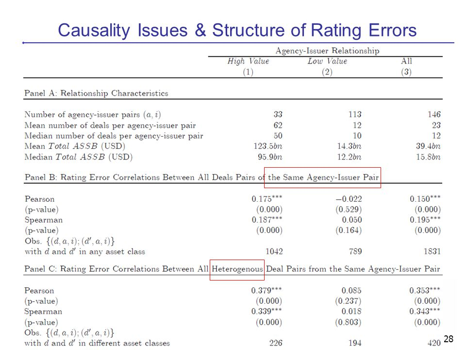 Causality Issues & Structure of Rating Errors