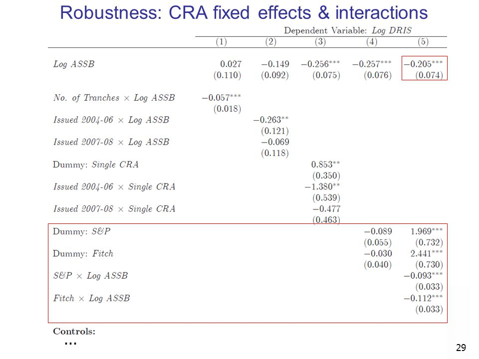 Robustness: CRA fixed effects & interactions