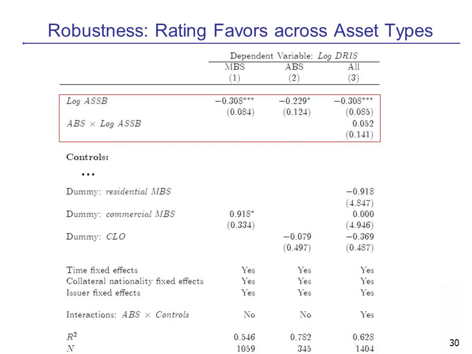 Robustness: Rating Favors across Asset Types