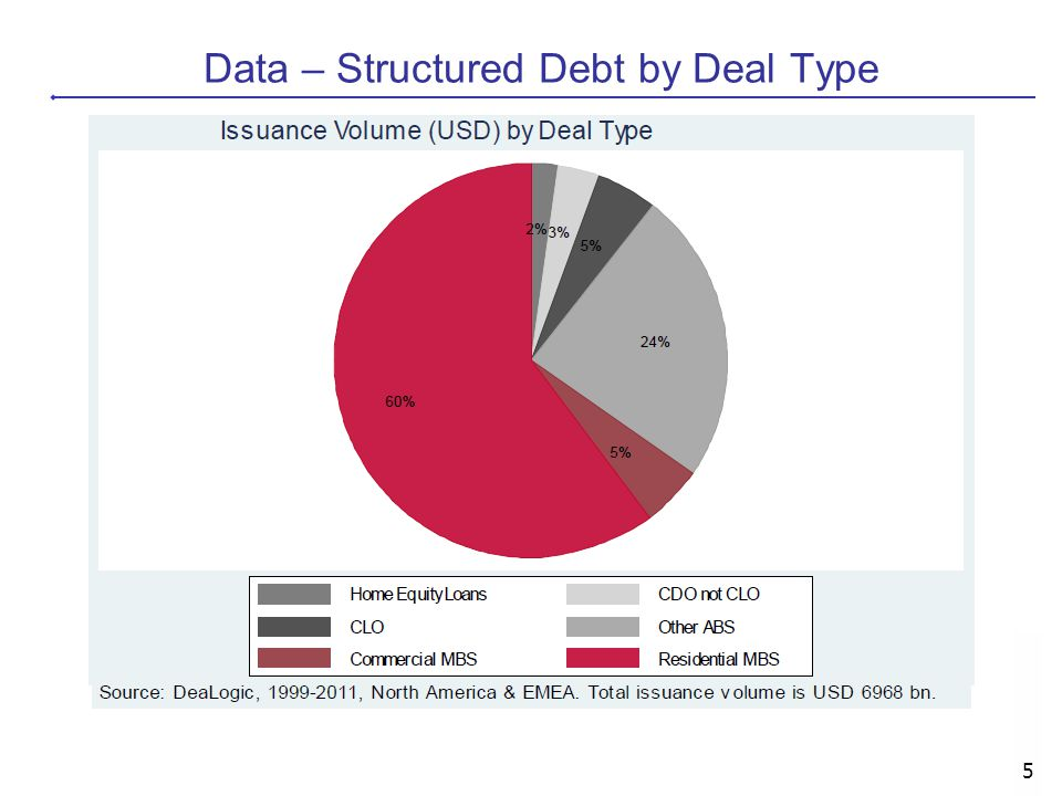 Data – Structured Debt by Deal Type