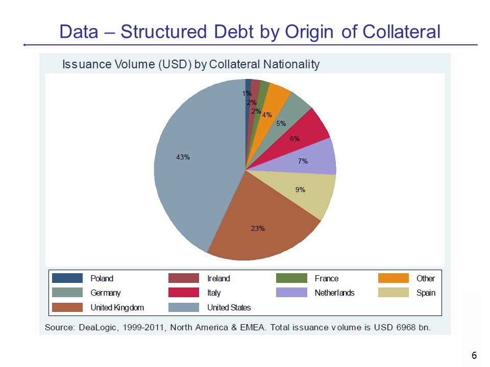 Data – Structured Debt by Origin of Collateral