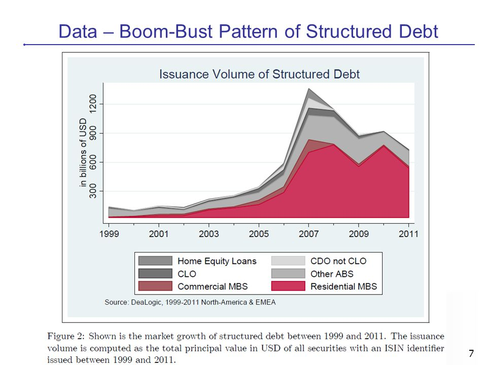 Data – Boom-Bust Pattern of Structured Debt