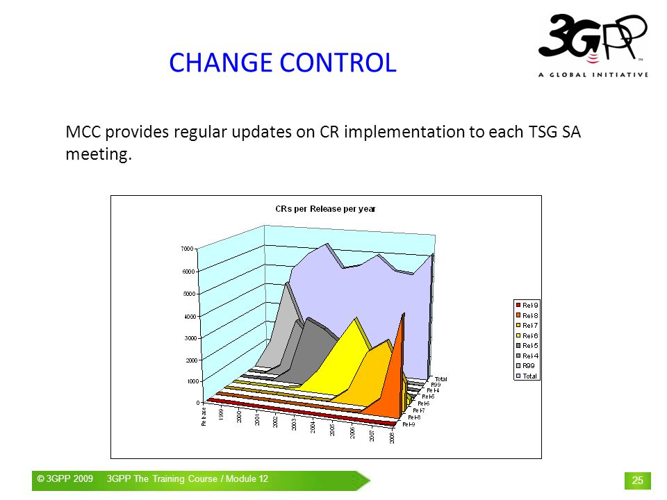 CHANGE CONTROL MCC provides regular updates on CR implementation to each TSG SA meeting.