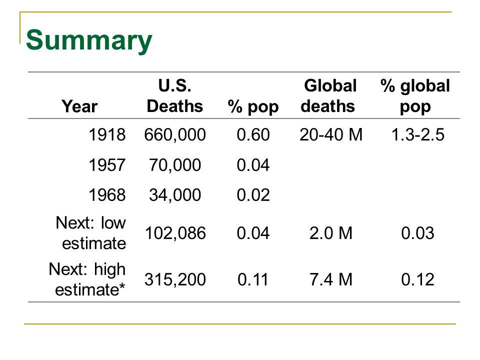 Summary Year U.S. Deaths % pop Global deaths % global pop 1918 660,000