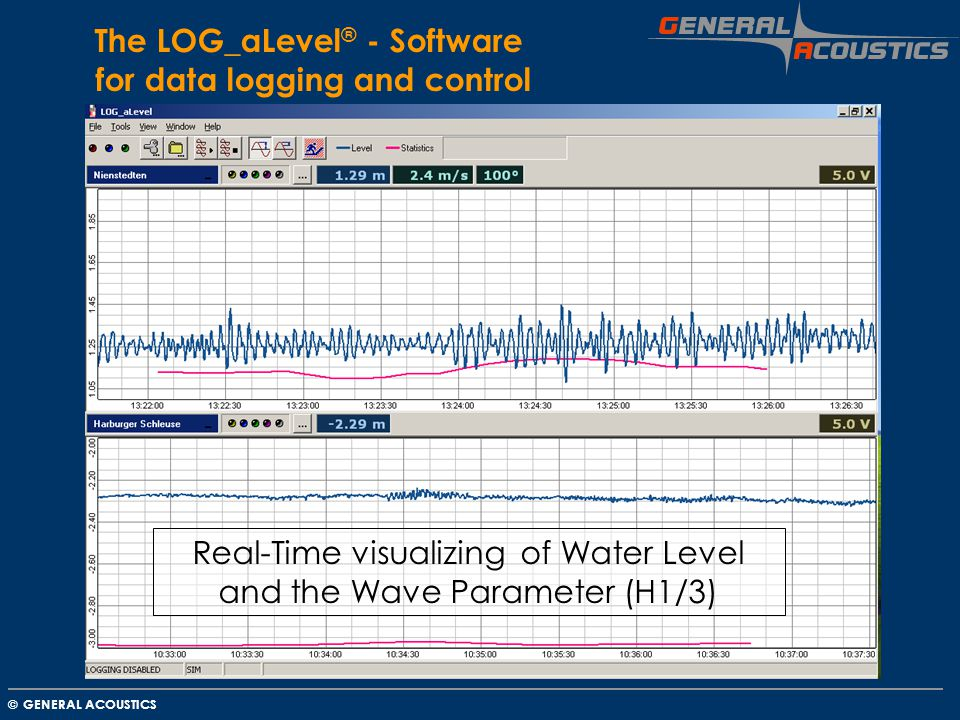 The LOG_aLevel® - Software for data logging and control