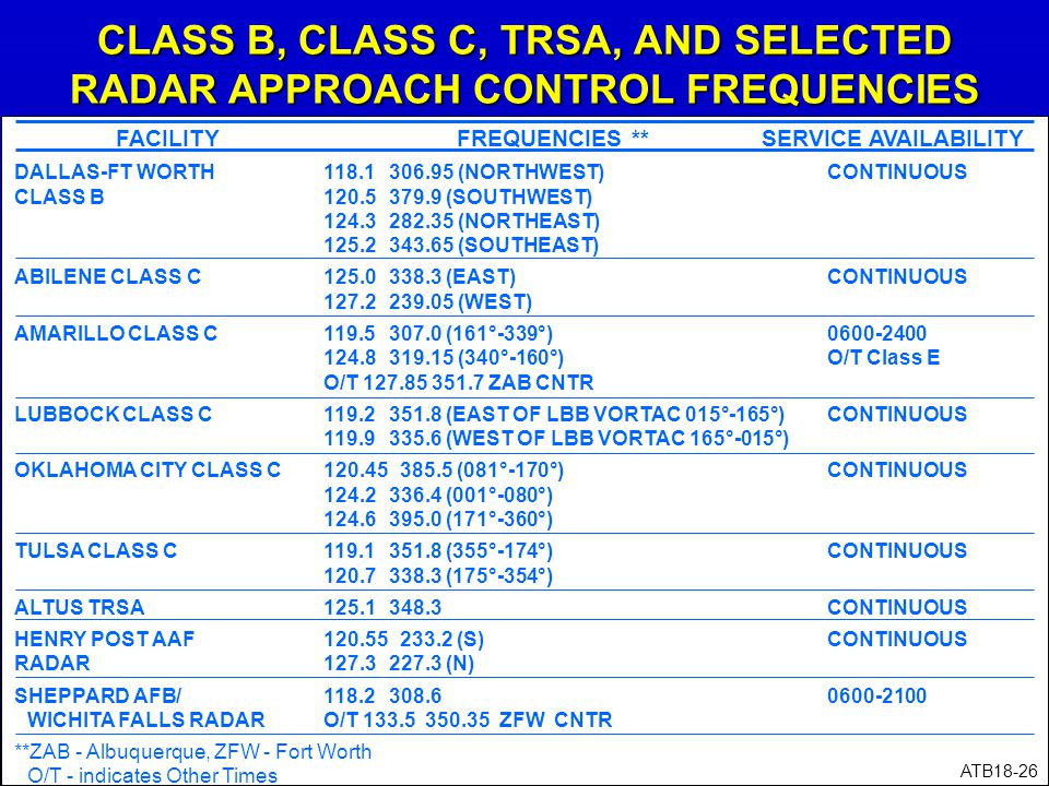 CLASS B, CLASS C, TRSA, AND SELECTED RADAR APPROACH CONTROL FREQUENCIES