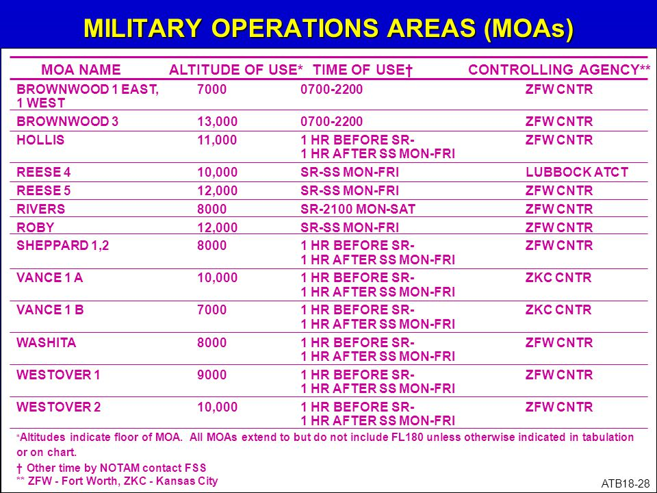 MILITARY OPERATIONS AREAS (MOAs)