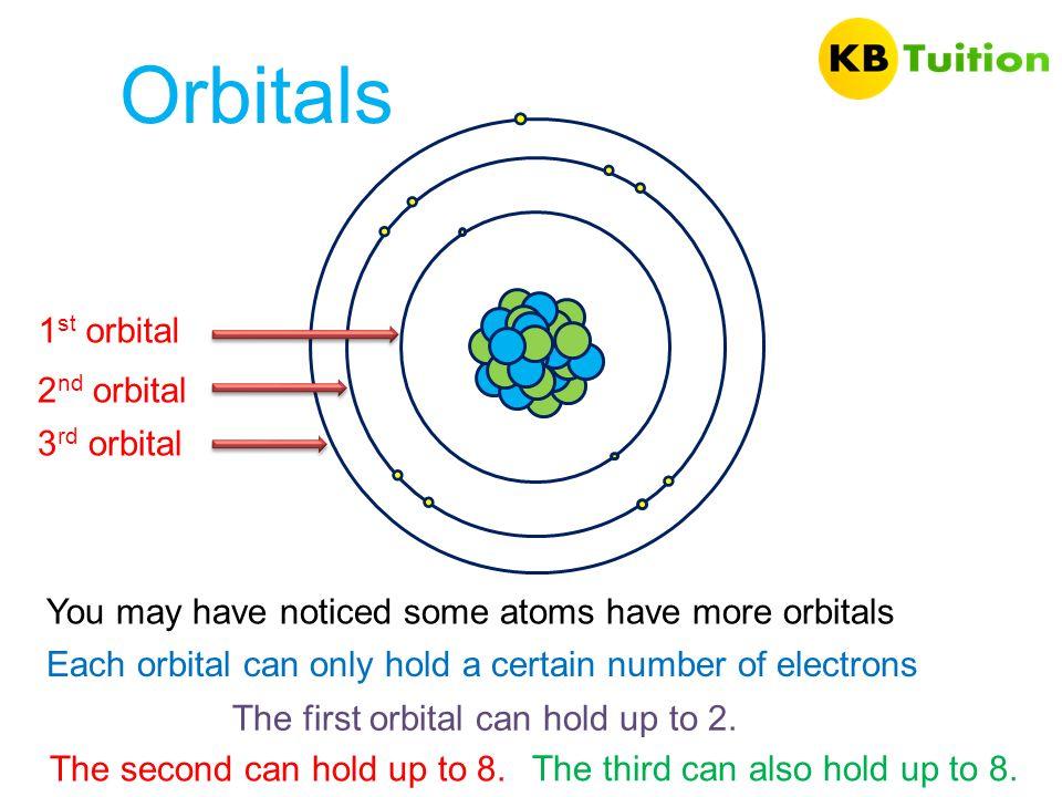Orbitals 1st orbital 2nd orbital 3rd orbital