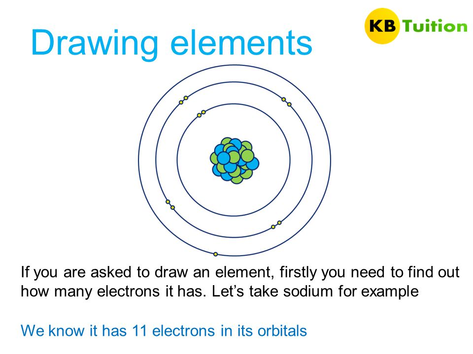 Drawing elements If you are asked to draw an element, firstly you need to find out how many electrons it has. Let's take sodium for example.