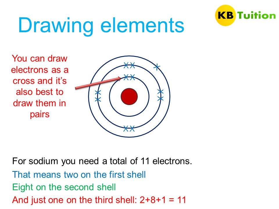 Drawing elements You can draw electrons as a cross and it's also best to draw them in pairs. X. X.