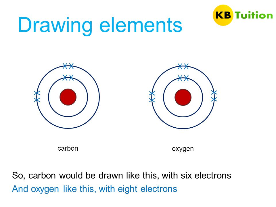 Drawing elements X. X. X. X. X. X. X. X. X. X. X. X. X. X. carbon. oxygen. So, carbon would be drawn like this, with six electrons.