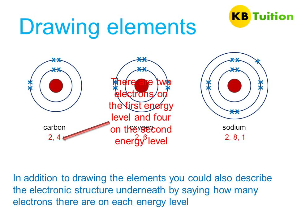 Drawing elements There are two electrons on the first energy level and four on the second energy level.