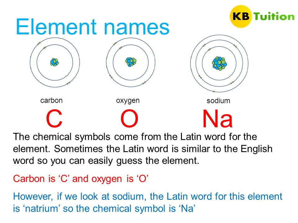 Element names carbon. oxygen. sodium. C. O. Na.