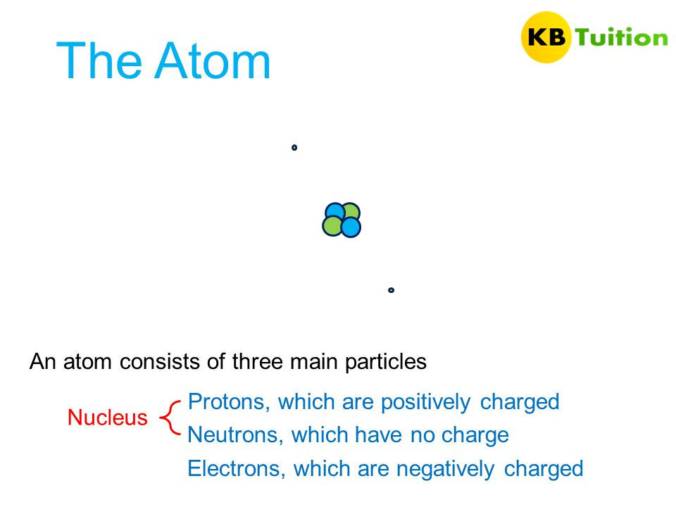 The Atom An atom consists of three main particles