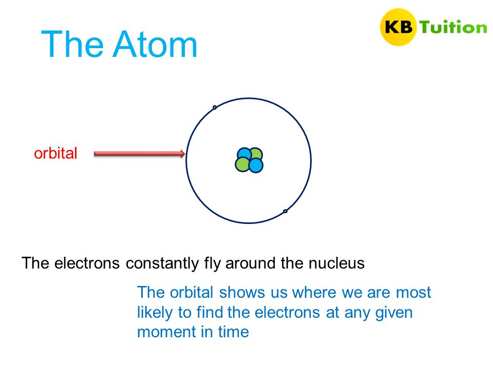 The Atom orbital The electrons constantly fly around the nucleus