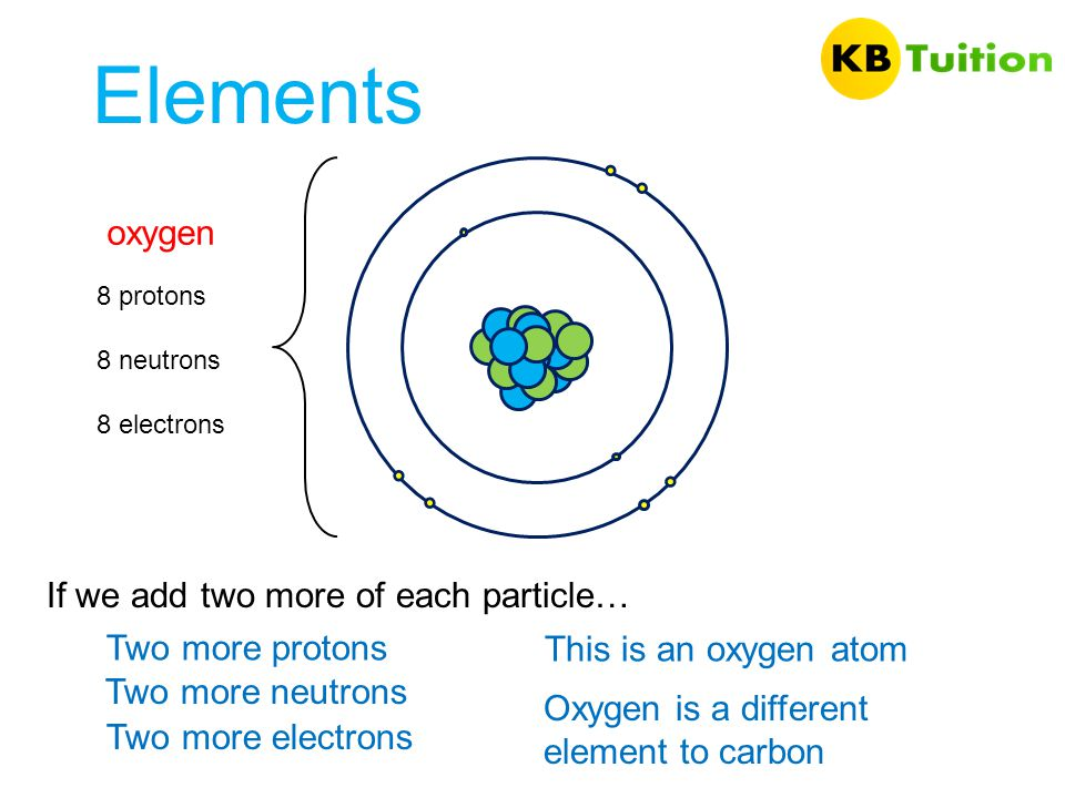 Elements oxygen If we add two more of each particle… Two more protons