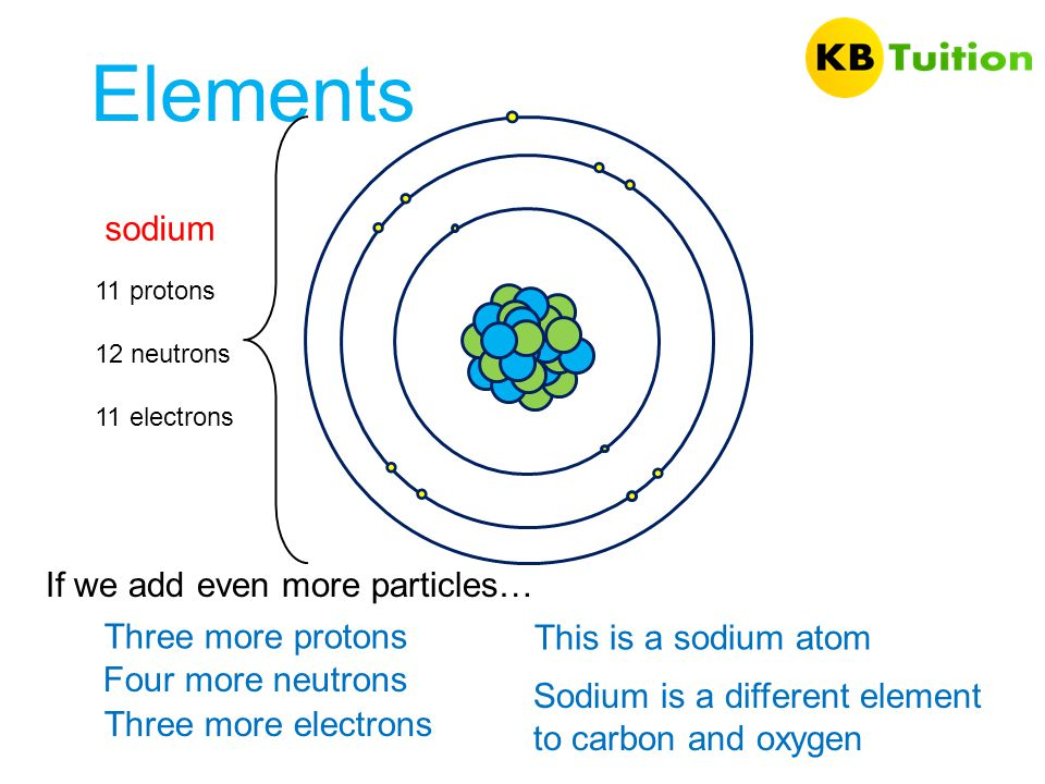 Elements sodium If we add even more particles… Three more protons