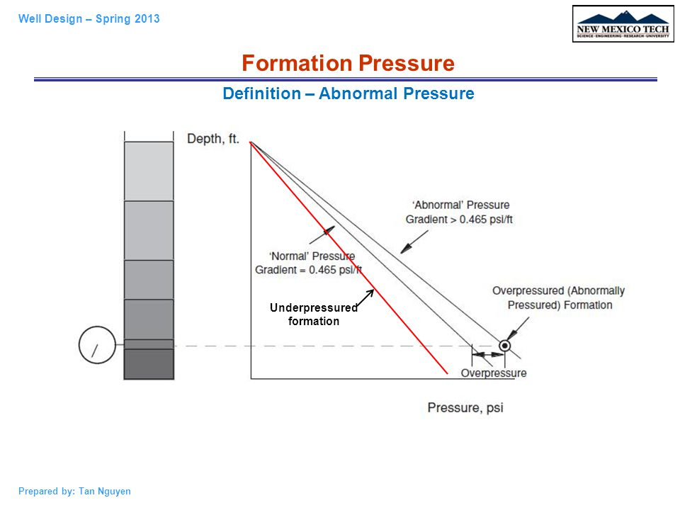 Definition – Abnormal Pressure