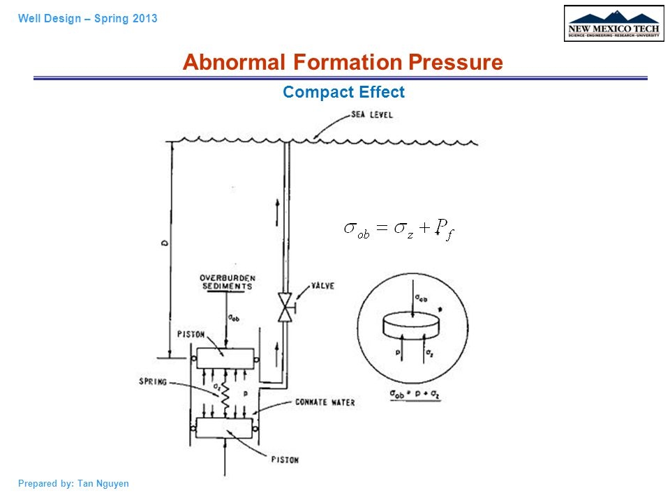 Abnormal Formation Pressure