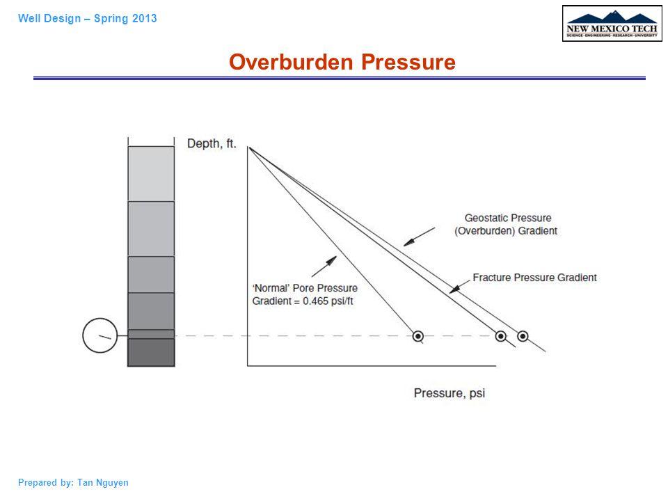 Overburden Pressure