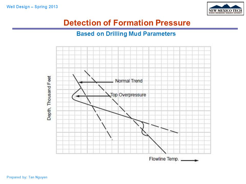 Detection of Formation Pressure Based on Drilling Mud Parameters