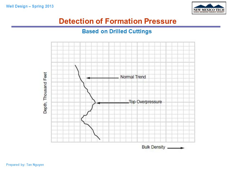 Detection of Formation Pressure Based on Drilled Cuttings