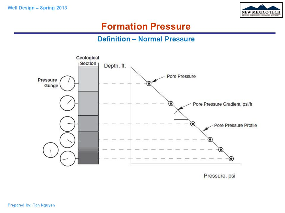 Definition – Normal Pressure