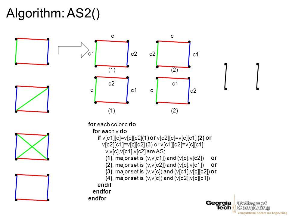Algorithm: AS2() c c c1 c2 c2 c1 (1) (2) c2 c1 c c1 c c2 (1) (2)