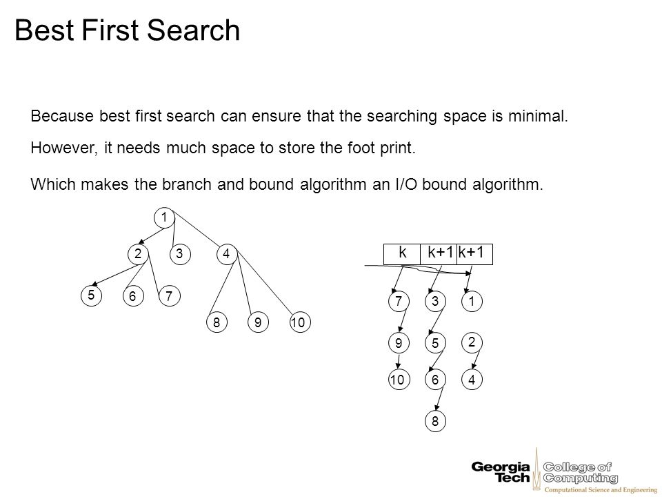 Best First Search Because best first search can ensure that the searching space is minimal. However, it needs much space to store the foot print.