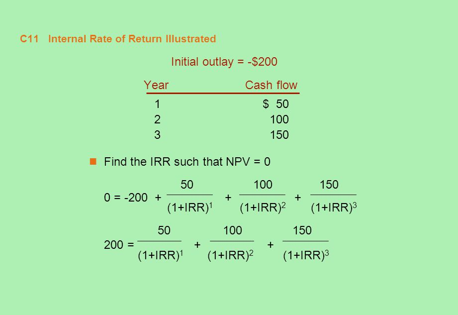 C11 Internal Rate of Return Illustrated