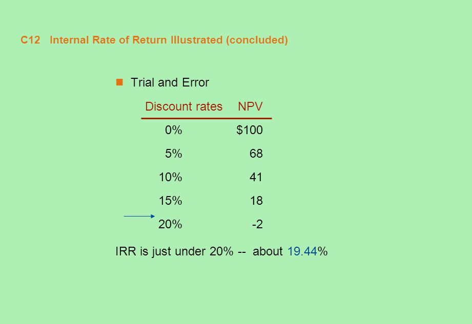 C12 Internal Rate of Return Illustrated (concluded)